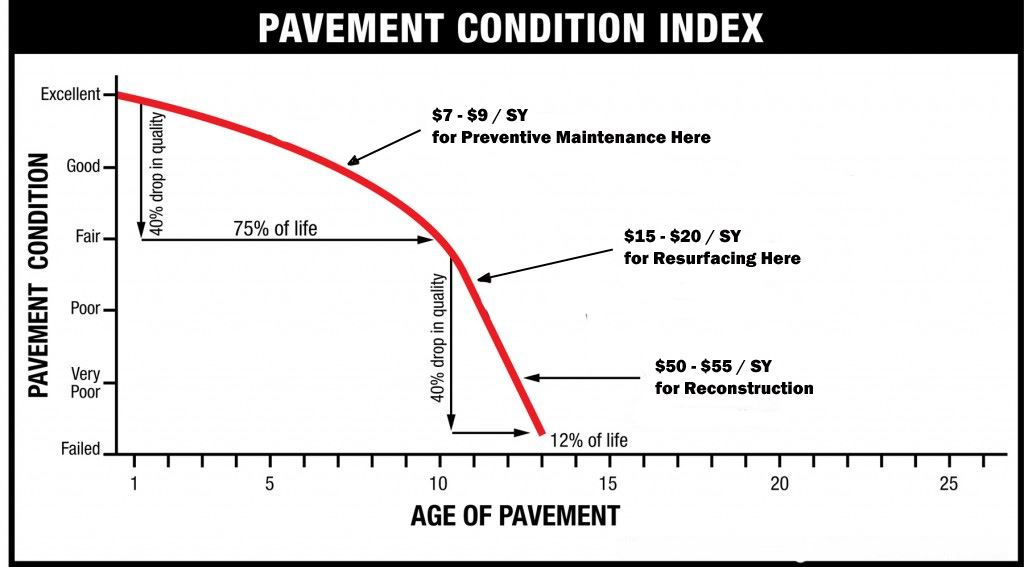 PavementClassificationIndex1