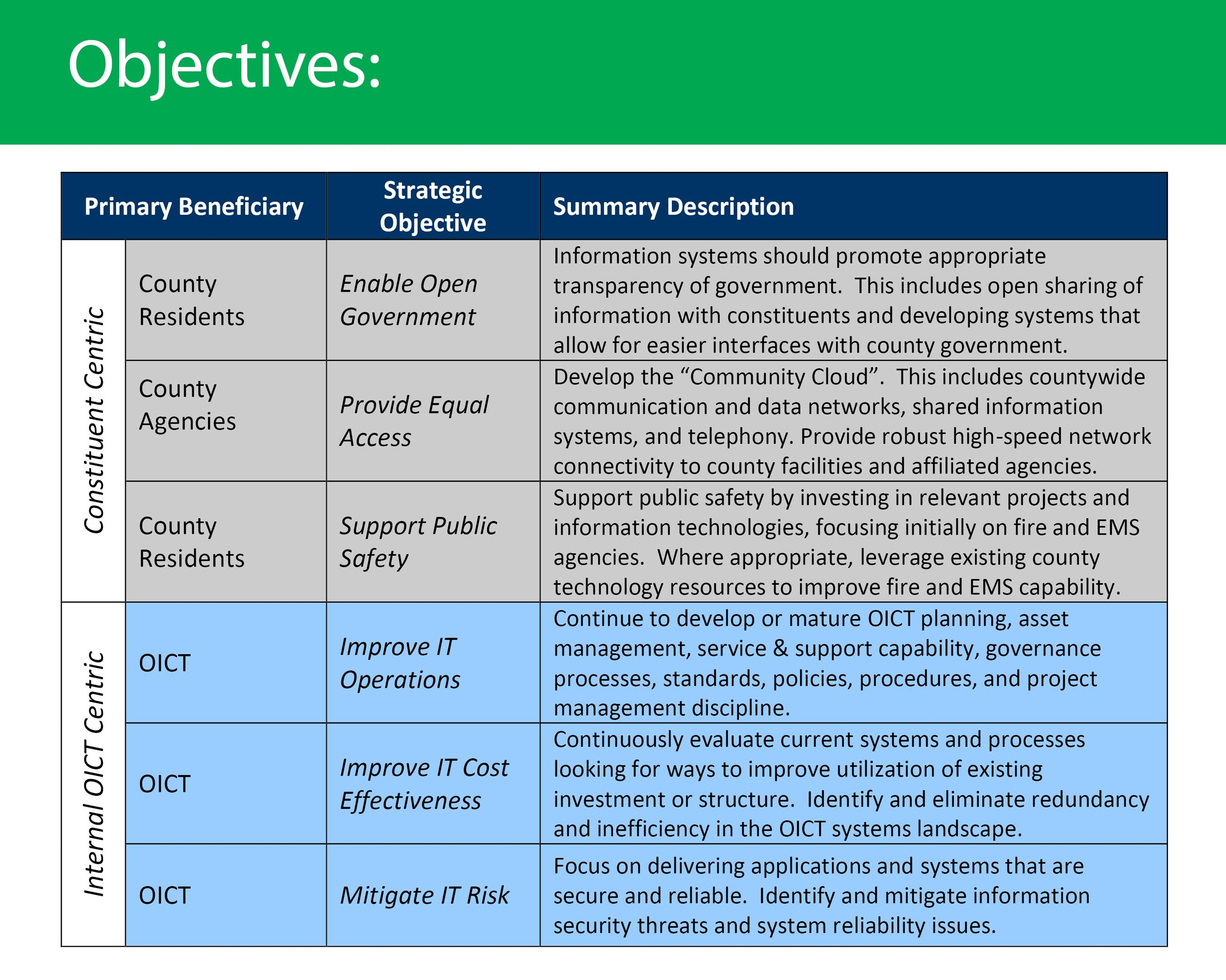 OICT Objectives